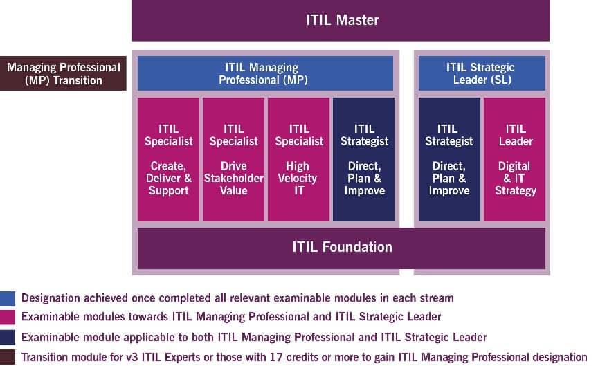 Cetificazioni-ITIL-Master
